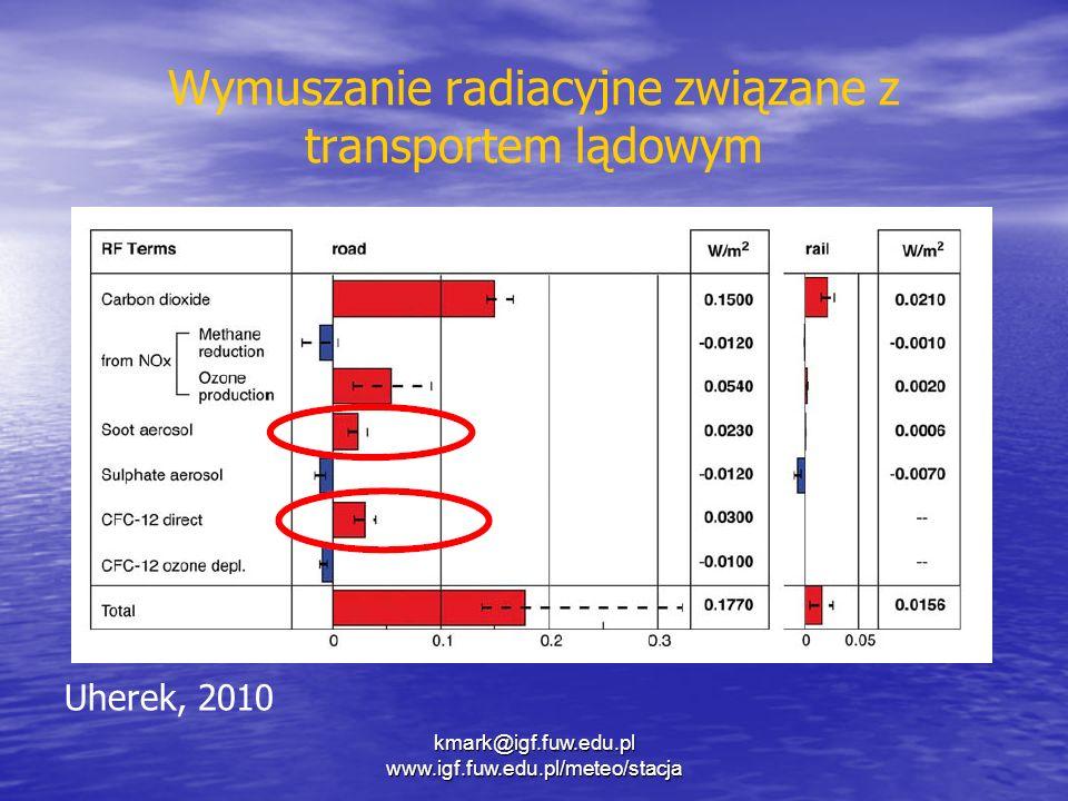 Wymuszanie radiacyjne związane z transportem lądowym