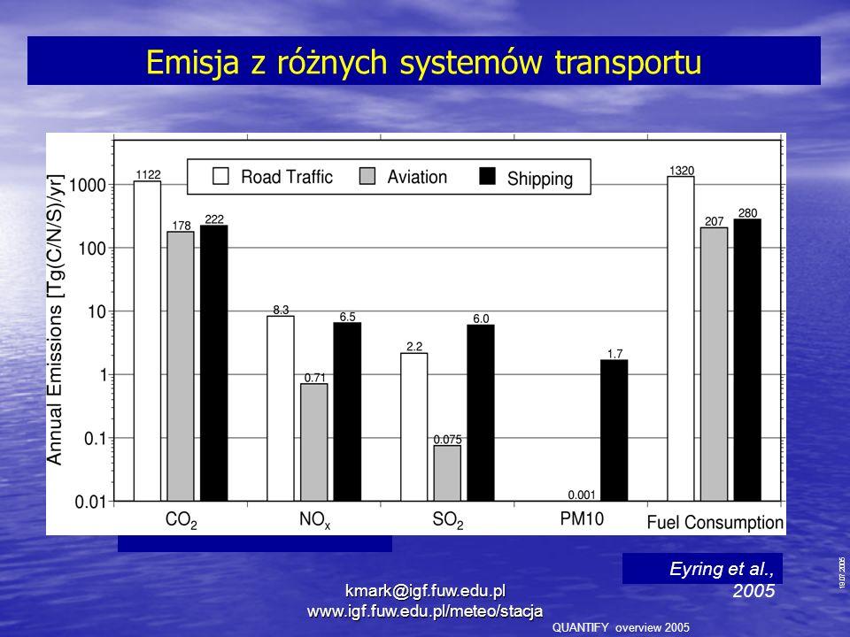 Emisja z różnych systemów transportu