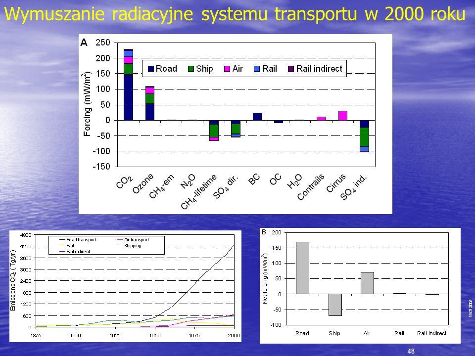 Wymuszanie radiacyjne systemu transportu w 2000 roku