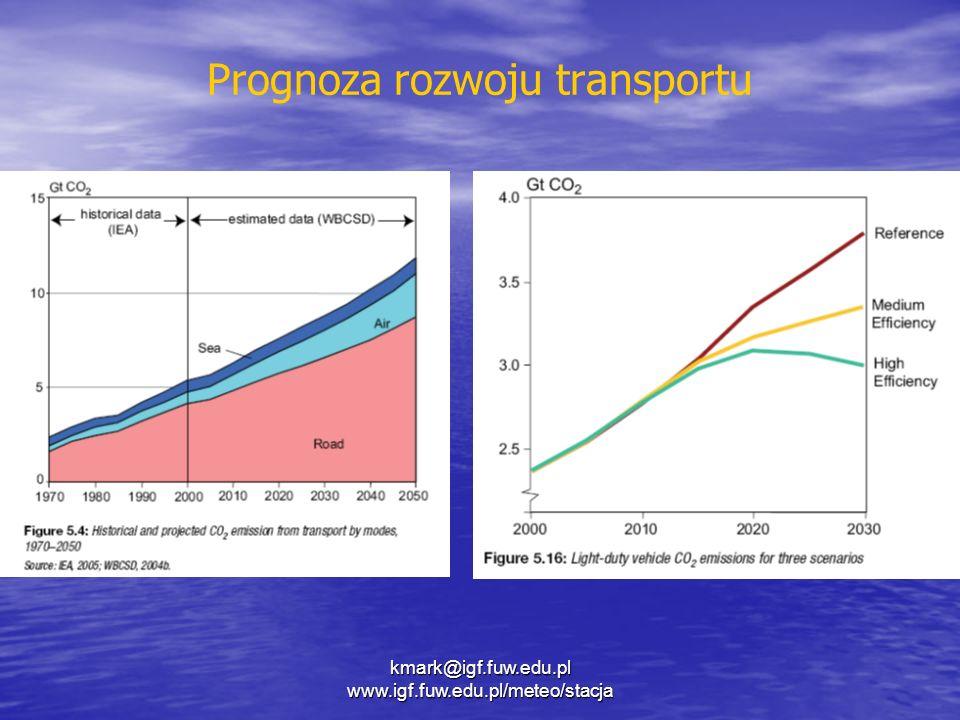 Prognoza rozwoju transportu