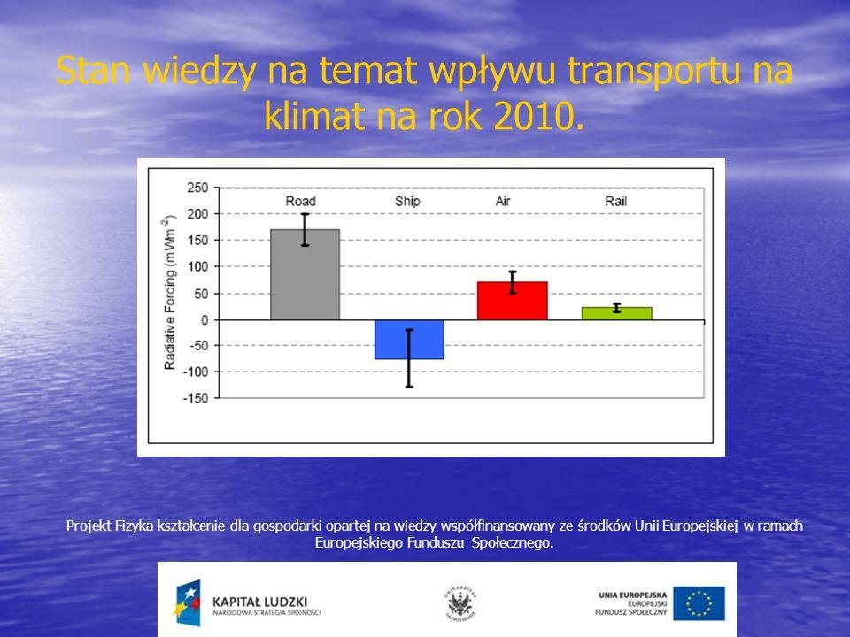 Stan wiedzy na temat wpływu transportu na klimat na rok 2010.