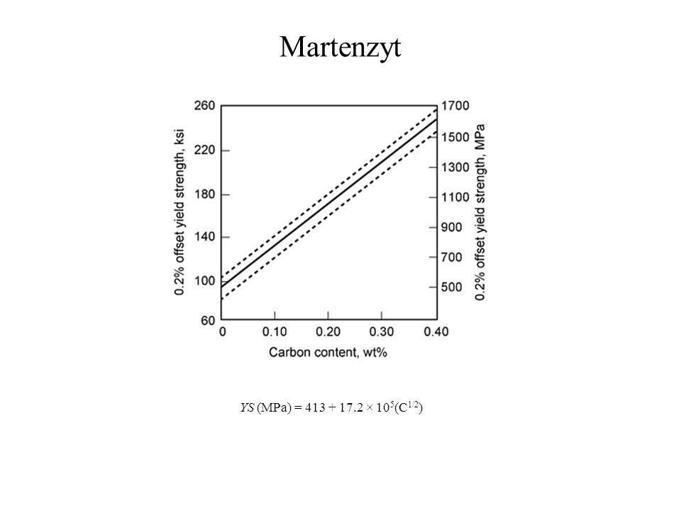 Martenzyt YS (MPa) = 413 + 17.2 × 105(C1/2)