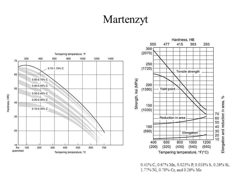 Martenzyt 0.41% C, 0.67% Mn, 0.023% P, 0.018% S, 0.26% Si,