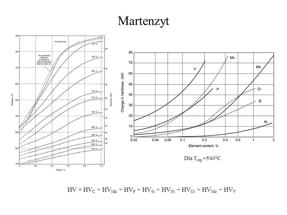 Martenzyt HV = HVC + HVMn + HVP + HVSi + HVNi + HVCr + HVMo + HVV