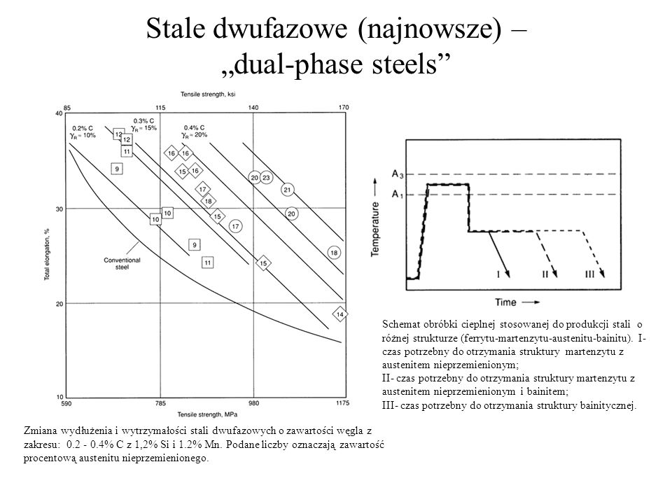 "Stale dwufazowe (najnowsze) – ""dual-phase steels"