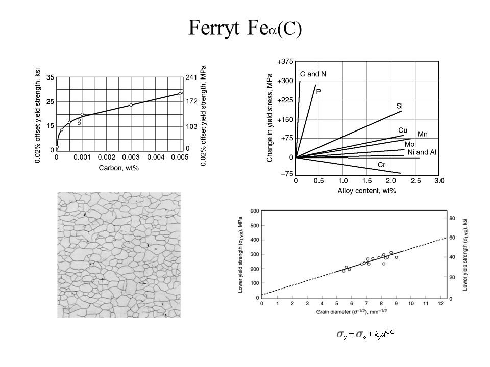 Ferryt Fea(C)