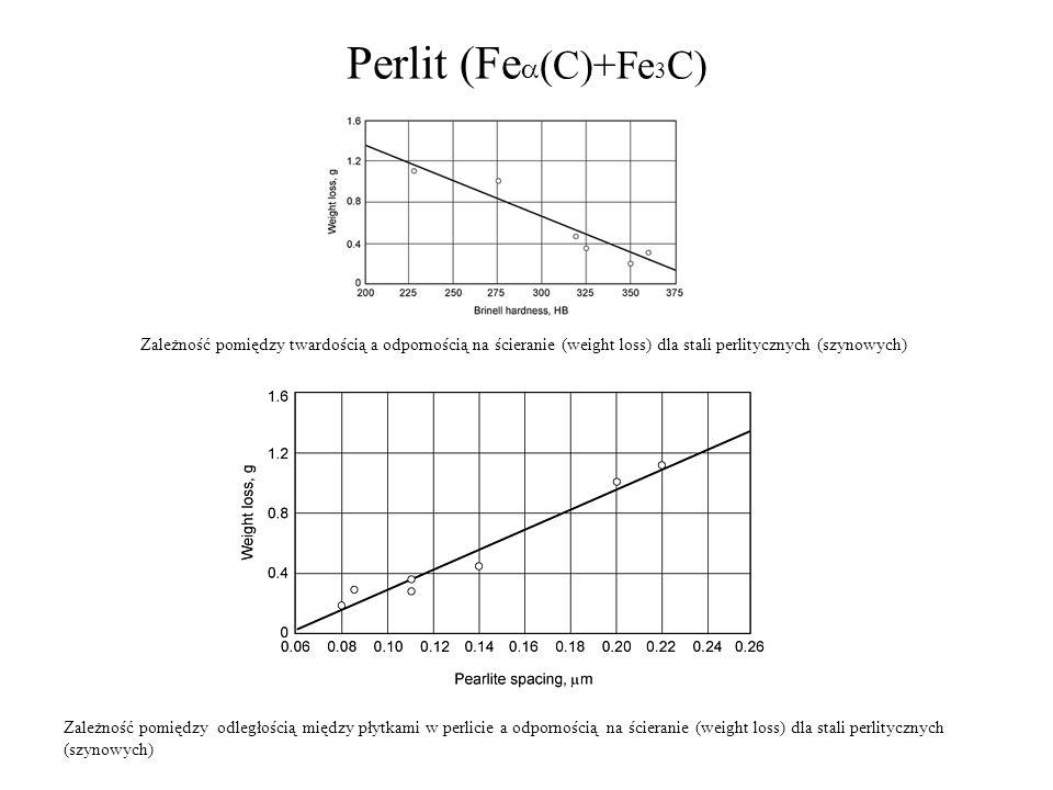 Perlit (Fea(C)+Fe3C) Zależność pomiędzy twardością a odpornością na ścieranie (weight loss) dla stali perlitycznych (szynowych)