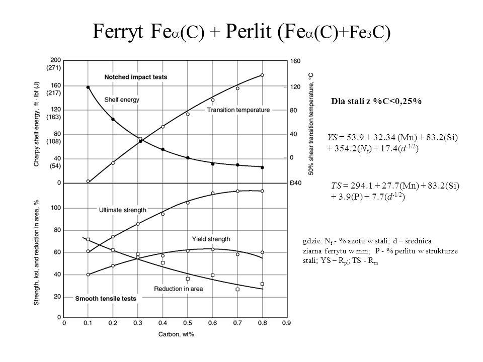 Ferryt Fea(C) + Perlit (Fea(C)+Fe3C)