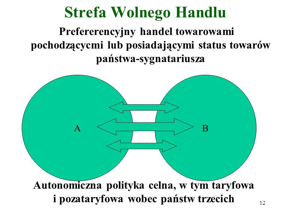 Strefa Wolnego Handlu Prefererencyjny handel towarowami pochodzącycmi lub posiadającymi status towarów państwa-sygnatariusza.