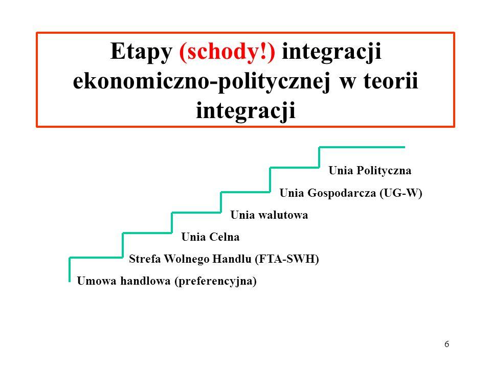 Etapy (schody!) integracji ekonomiczno-politycznej w teorii integracji