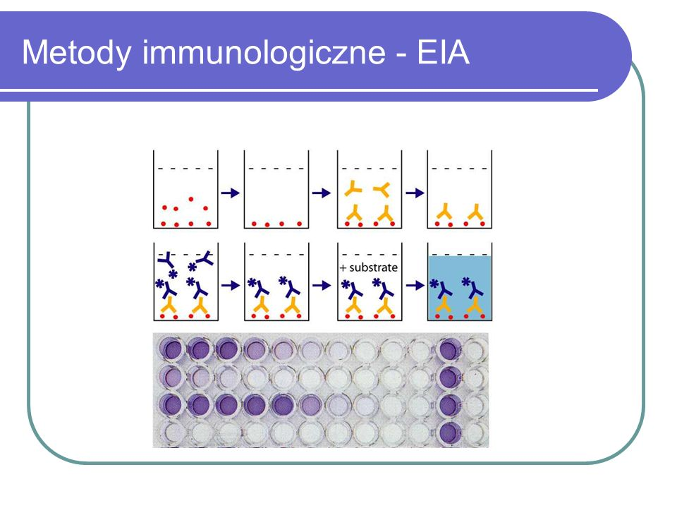 Metody immunologiczne - EIA