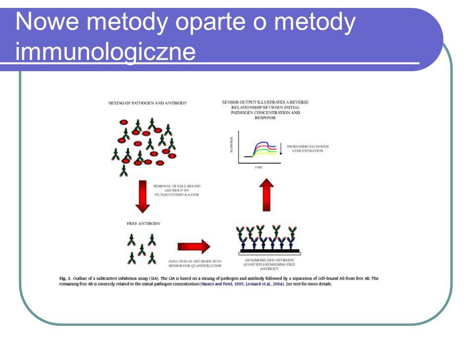 Nowe metody oparte o metody immunologiczne