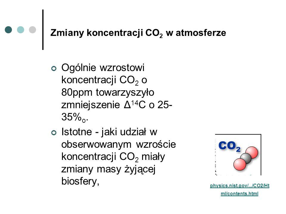 Zmiany koncentracji CO2 w atmosferze