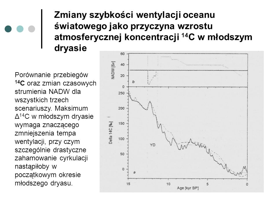 Zmiany szybkości wentylacji oceanu światowego jako przyczyna wzrostu atmosferycznej koncentracji 14C w młodszym dryasie