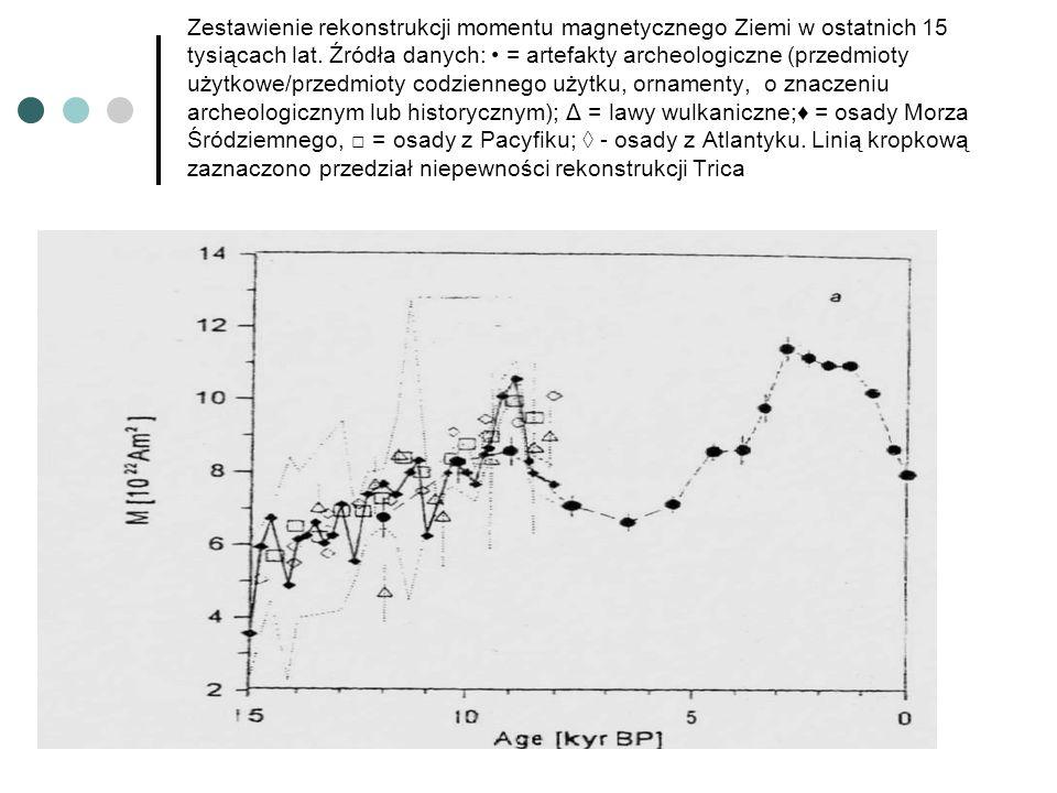 Zestawienie rekonstrukcji momentu magnetycznego Ziemi w ostatnich 15 tysiącach lat.