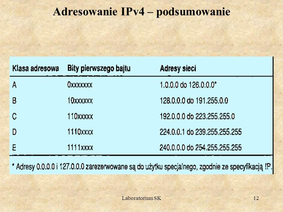 Adresowanie IPv4 – podsumowanie