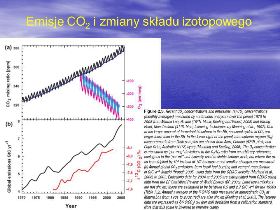 Emisje CO2 i zmiany składu izotopowego