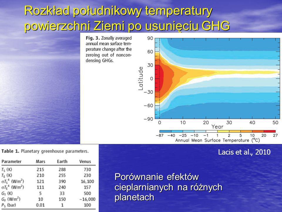 Rozkład południkowy temperatury powierzchni Ziemi po usunięciu GHG