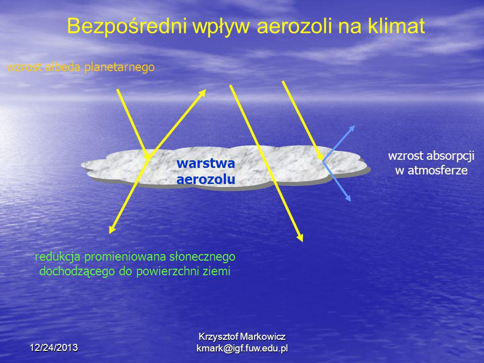 Bezpośredni wpływ aerozoli na klimat