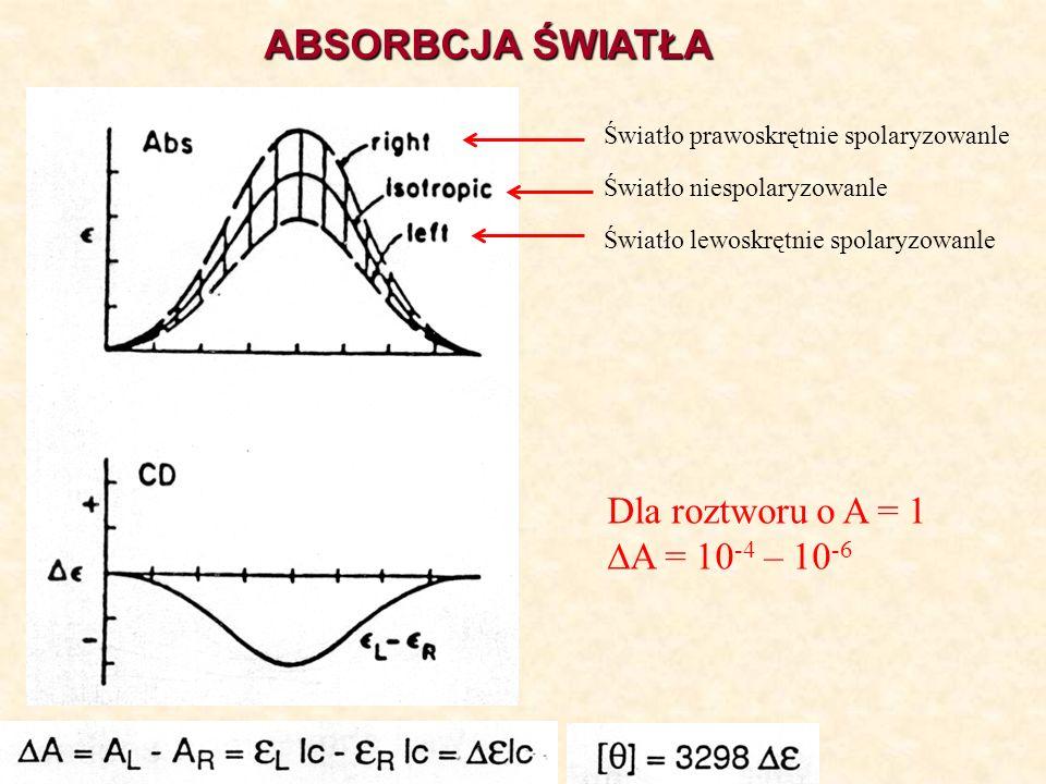ABSORBCJA ŚWIATŁA Dla roztworu o A = 1 DA = 10-4 – 10-6