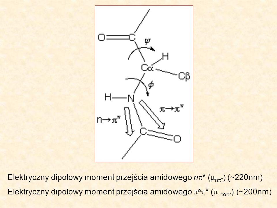 Elektryczny dipolowy moment przejścia amidowego n* (n*) (~220nm)