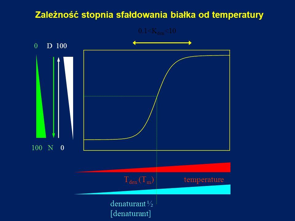 Zależność stopnia sfałdowania białka od temperatury