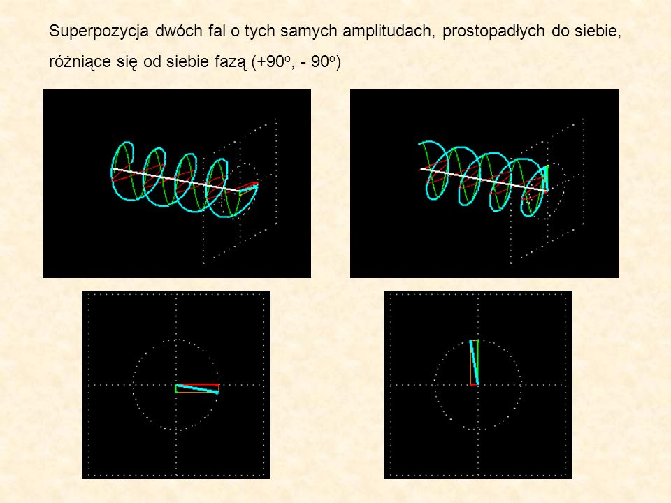 Superpozycja dwóch fal o tych samych amplitudach, prostopadłych do siebie,