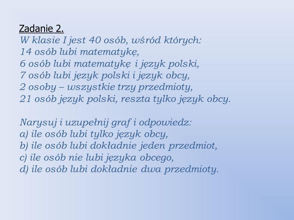 Zadanie 2. W klasie I jest 40 osób, wśród których: 14 osób lubi matematykę, 6 osób lubi matematykę i język polski, 7 osób lubi język polski i język obcy, 2 osoby – wszystkie trzy przedmioty, 21 osób język polski, reszta tylko język obcy.