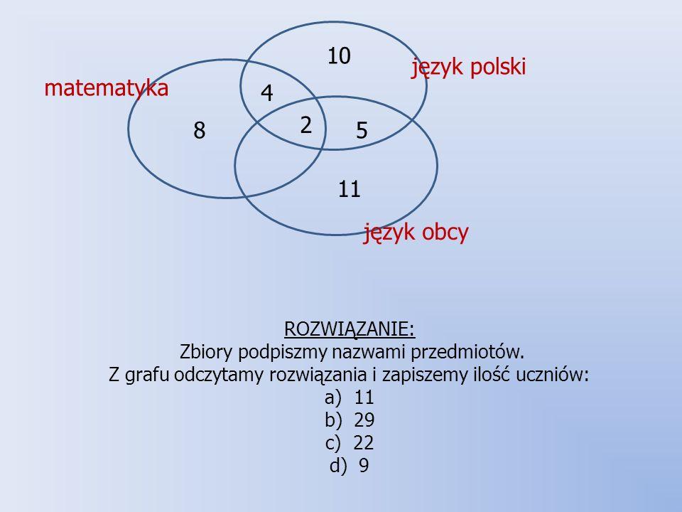 10 ROZWIĄZANIE: Zbiory podpiszmy nazwami przedmiotów. Z grafu odczytamy rozwiązania i zapiszemy ilość uczniów: a) 11 b) 29 c) 22 d) 9.
