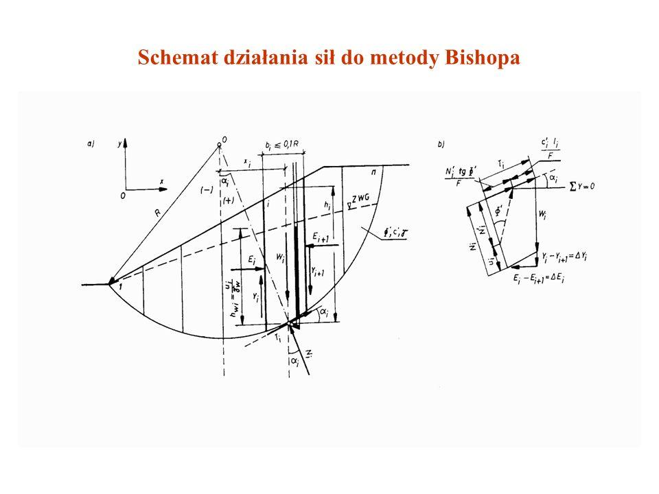 Schemat działania sił do metody Bishopa