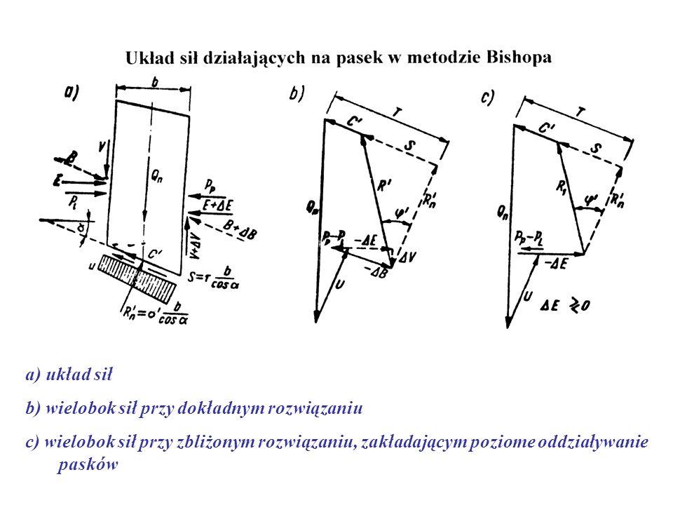 a) układ sił b) wielobok sił przy dokładnym rozwiązaniu.