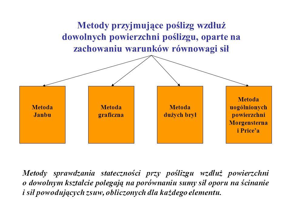 Metoda uogólnionych powierzchni Morgensterna i Price'a