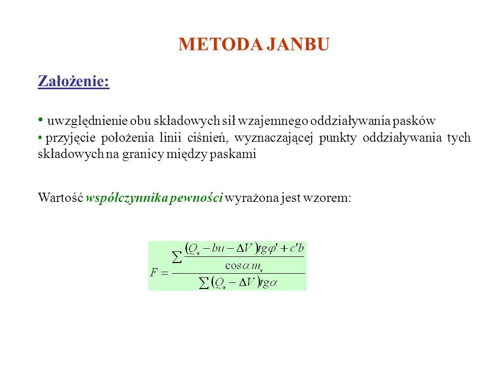 METODA JANBU Założenie: