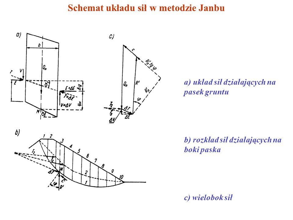 Schemat układu sił w metodzie Janbu