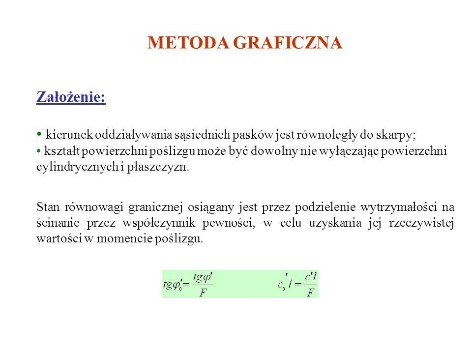 METODA GRAFICZNA Założenie: