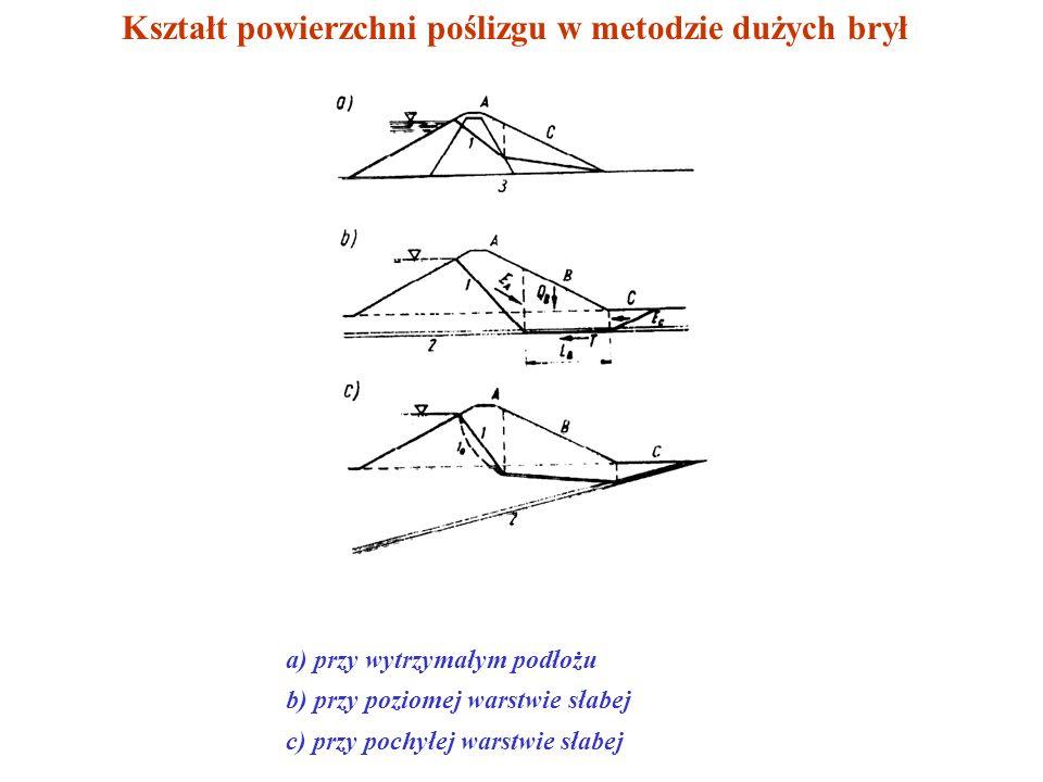 Kształt powierzchni poślizgu w metodzie dużych brył