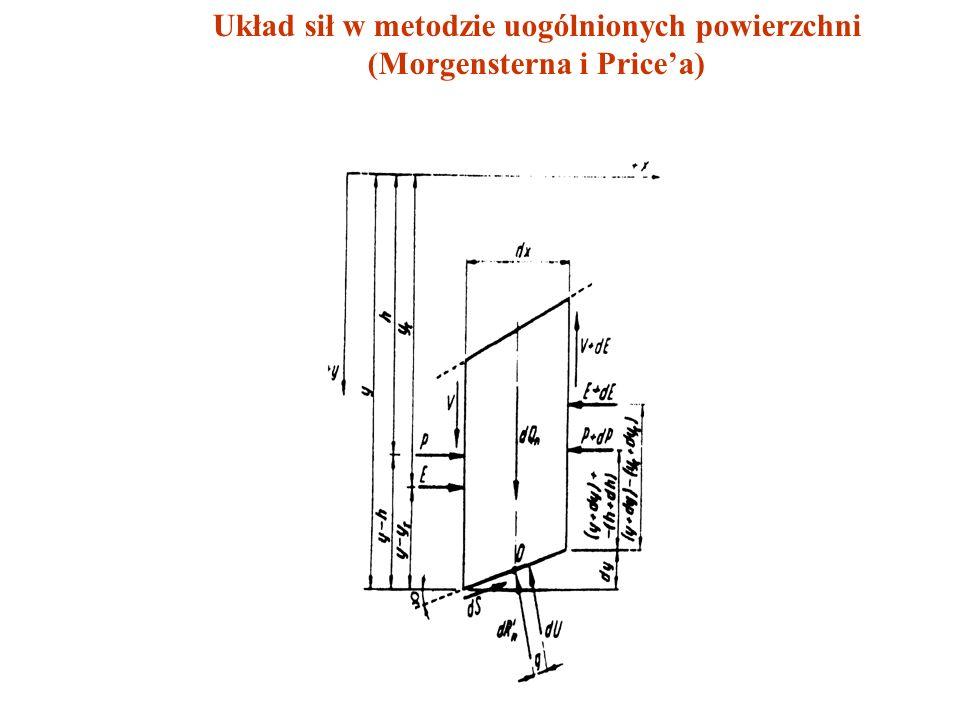 Układ sił w metodzie uogólnionych powierzchni (Morgensterna i Price'a)