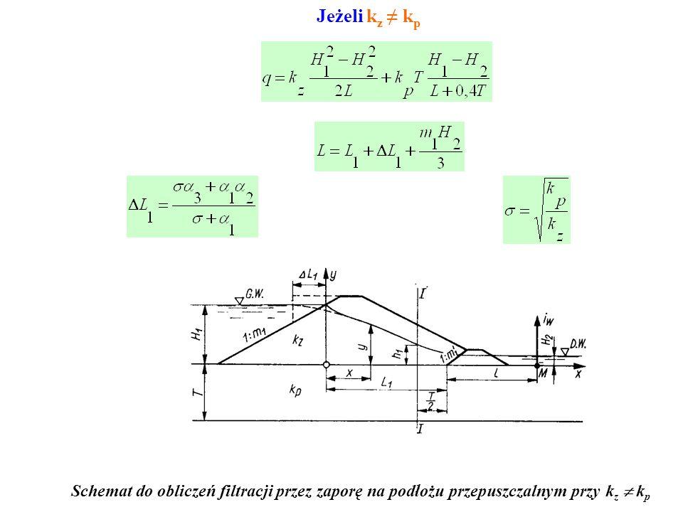 Jeżeli kz ≠ kp Schemat do obliczeń filtracji przez zaporę na podłożu przepuszczalnym przy kz  kp