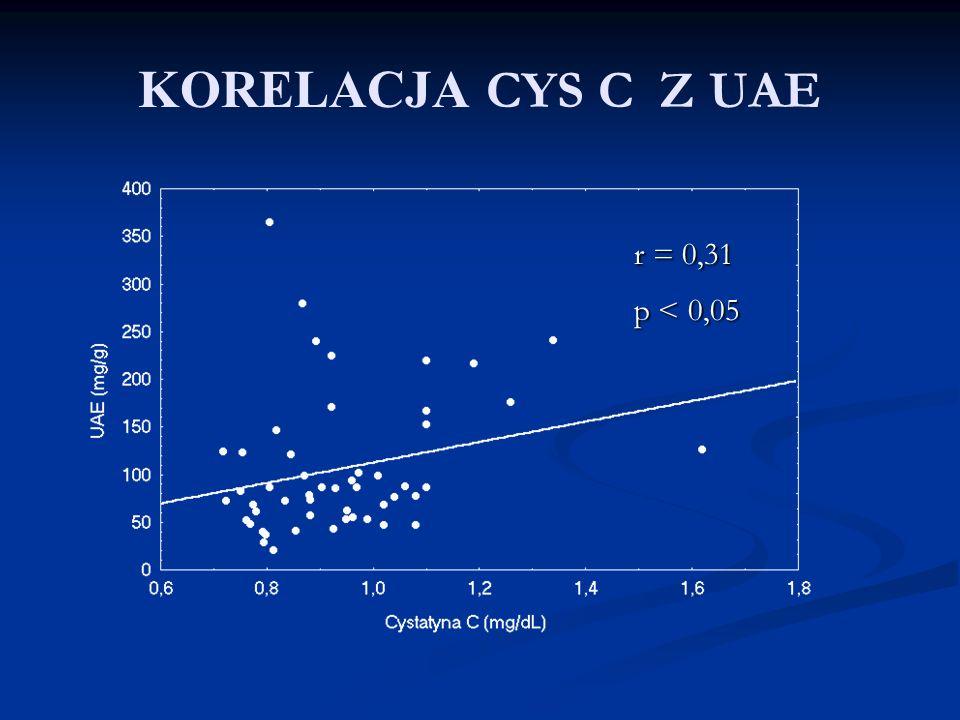KORELACJA CYS C Z UAE r = 0,31 p < 0,05
