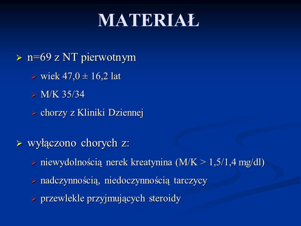 MATERIAŁ n=69 z NT pierwotnym wyłączono chorych z: