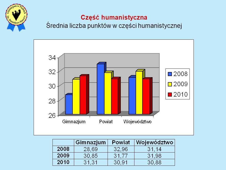 Średnia liczba punktów w części humanistycznej
