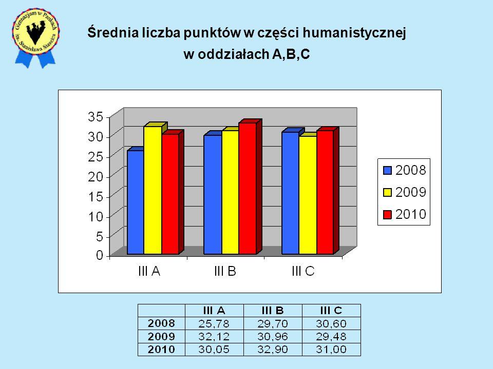 Średnia liczba punktów w części humanistycznej w oddziałach A,B,C