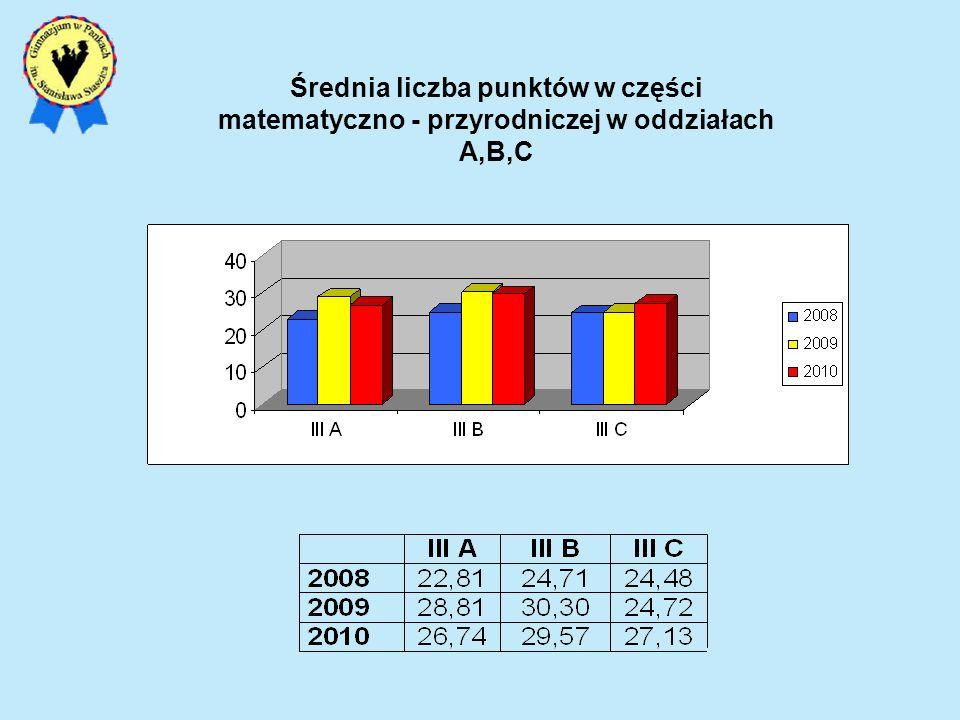 Średnia liczba punktów w części matematyczno - przyrodniczej w oddziałach A,B,C