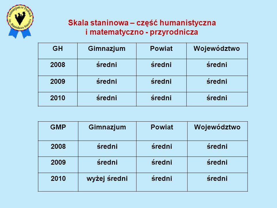 Skala staninowa – część humanistyczna i matematyczno - przyrodnicza