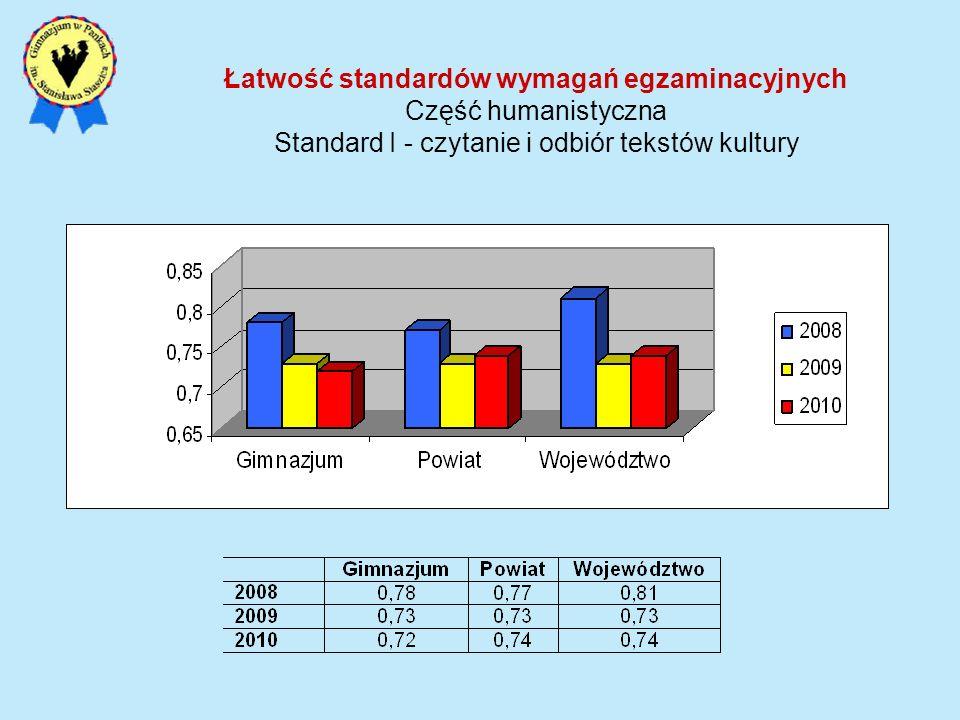 Łatwość standardów wymagań egzaminacyjnych