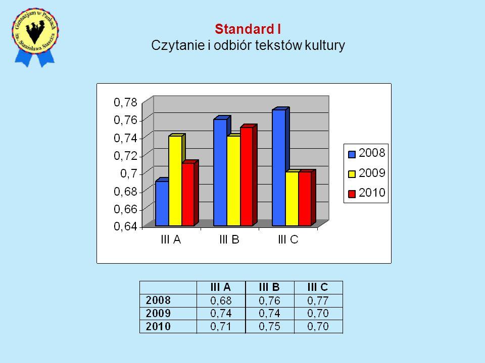 Standard I Czytanie i odbiór tekstów kultury