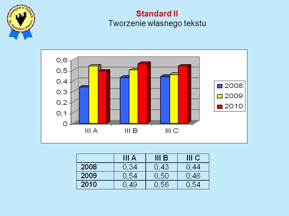 Standard II Tworzenie własnego tekstu