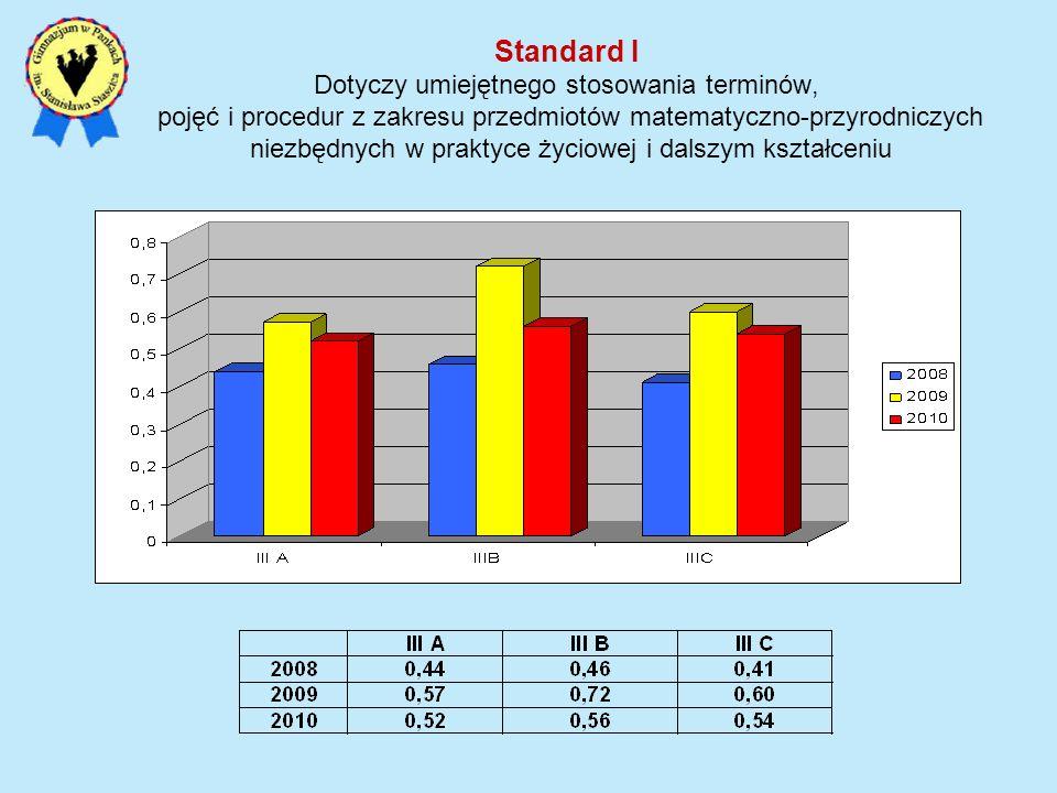Standard I Dotyczy umiejętnego stosowania terminów, pojęć i procedur z zakresu przedmiotów matematyczno-przyrodniczych niezbędnych w praktyce życiowej i dalszym kształceniu