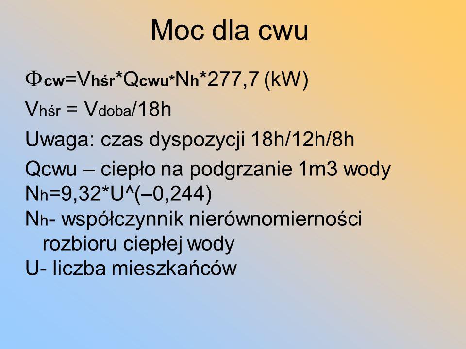 Moc dla cwu Fcw=Vhśr*Qcwu*Nh*277,7 (kW) Vhśr = Vdoba/18h