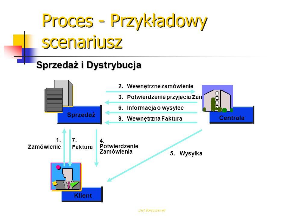Proces - Przykładowy scenariusz